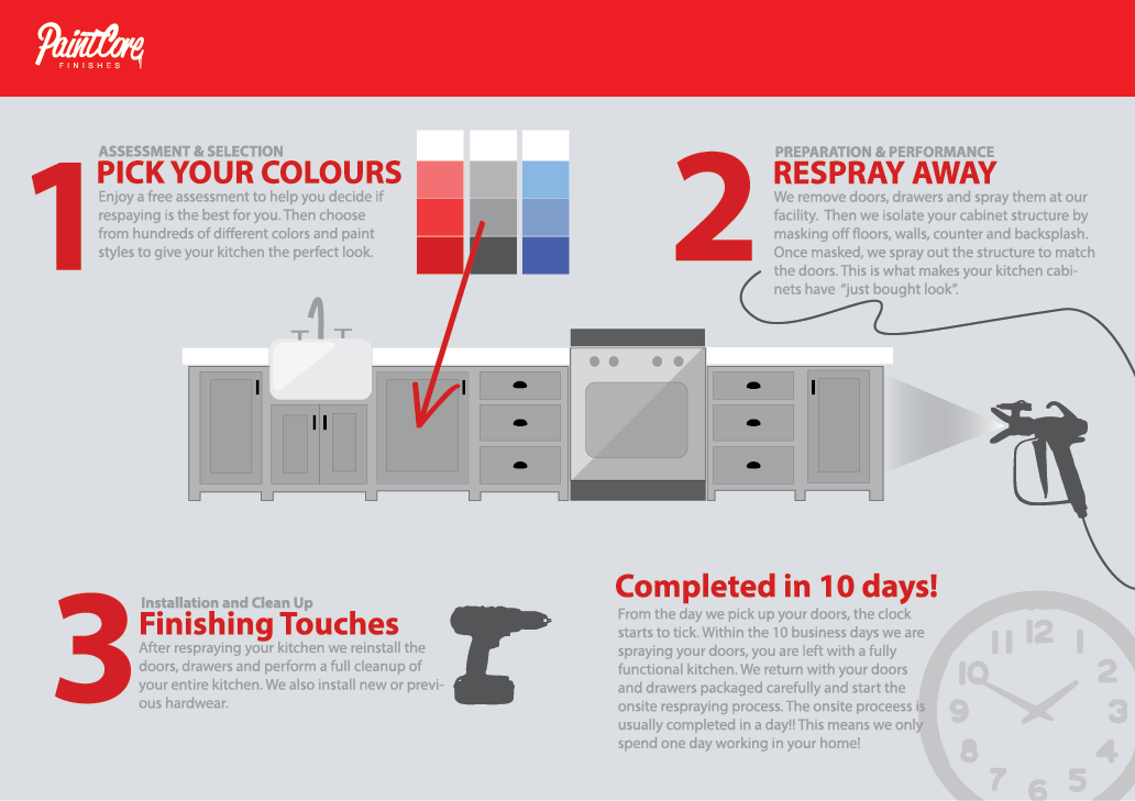Paint Core Finishes Kitchen Infographic